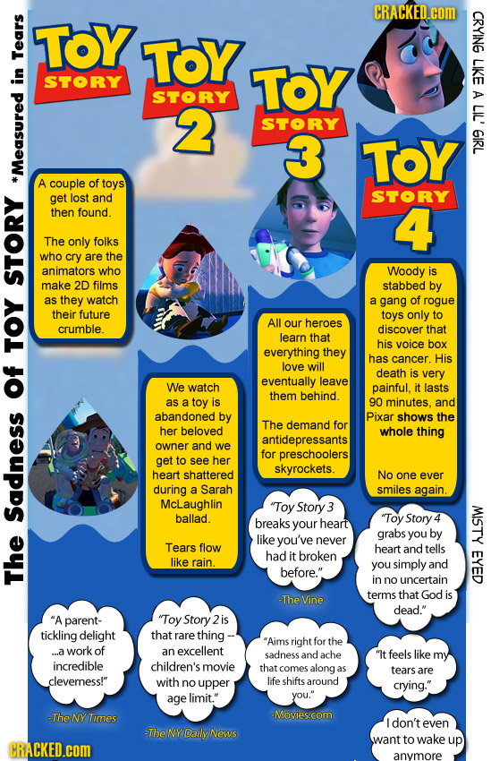 The Sadness Of Toy Story Measured In Tears Chart Cracked Com