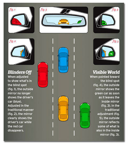 6 Little Known Driving Tips That Could Save Your Life