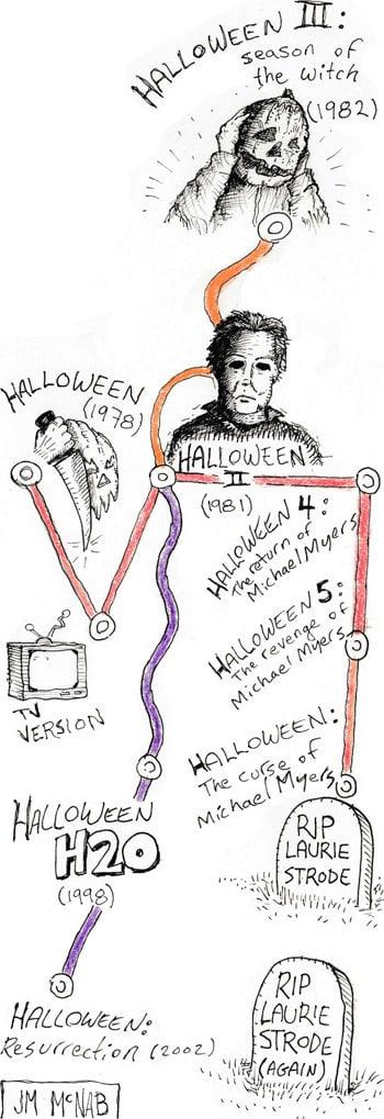 halloween h20 plot