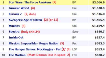 avengers box office mojo