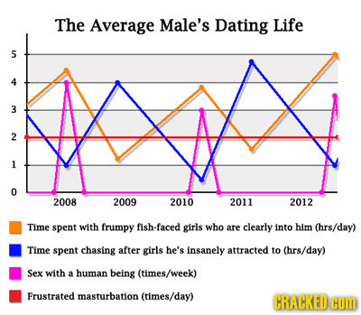 Dating timeline relationships for men
