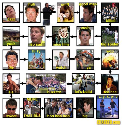 20 Celebrity Lives (In Flowchart Form)