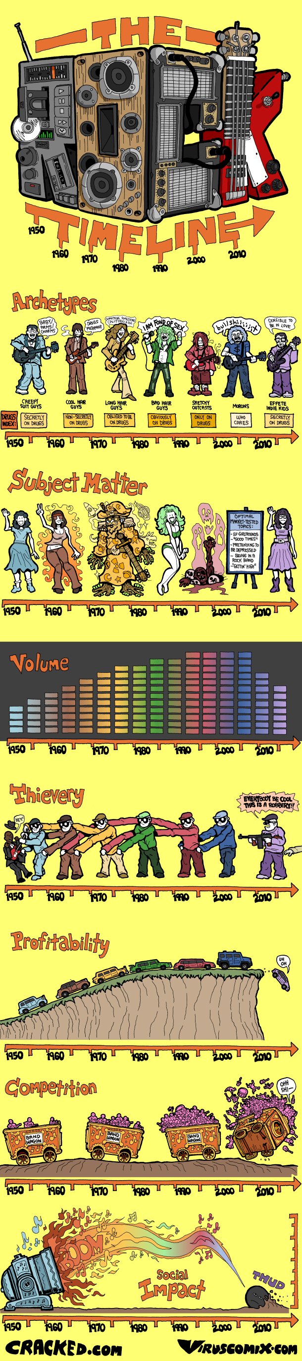 Rock Timeline: From Classic Rock to Modern Crap [COMIC]
