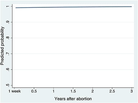 One study even included this graph tracking the likelihood that women will say their abortion was the right call, which is as telling as it is boring.