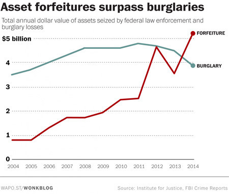 Burglary is decreasing simply to get away from the cops.