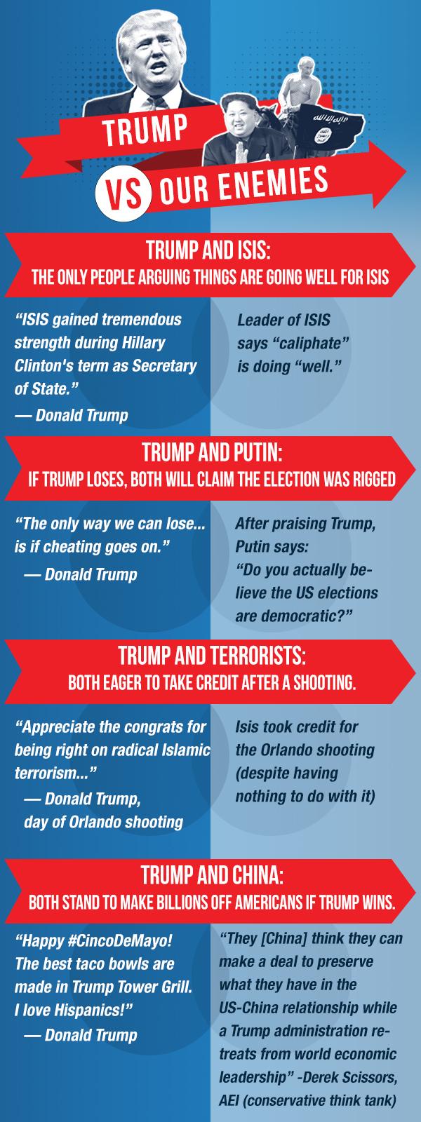 Eerie Similarities Between Trump, Putin, ISIS & Kim Jong Un