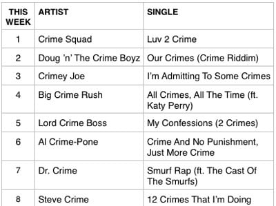 In fairness to the cops, these were the <i>Billboard</i> charts at the time.