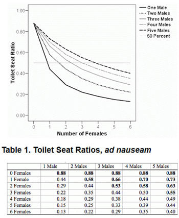 Marvelous Up Or Down Science Solves The Toilet Seat Conundrum Lamtechconsult Wood Chair Design Ideas Lamtechconsultcom