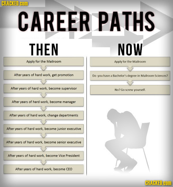 A Successful Career Path: Then Vs. Now [Chart]