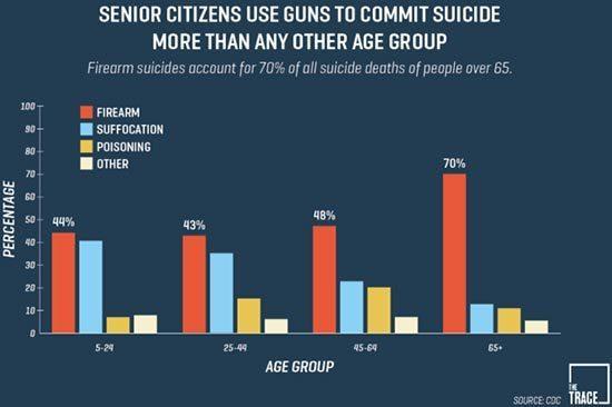 Are Millennials killing suicide?