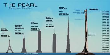 THE PEARL Bohernatie - Eleverion HA-A 3448 h arh ORD -MAE -0 - yO 1 4yrye -4 - 01 1508 YONA 1950 . 100 .