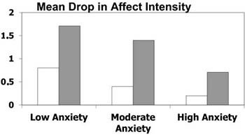 We're sure seeing the phenomenon as clinical, unfeeling data was <i>great</i> for their anxiety, too.