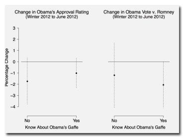 8 Election Myths You Probably Believe