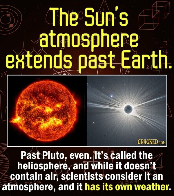 The Sun's atmosphere 3 extends past Earth. CRACKED COM Past Pluto, even. It's called the heliosphere, and while it doesn't contain air, scientists consider it an atmosphere, and it has its own weather.