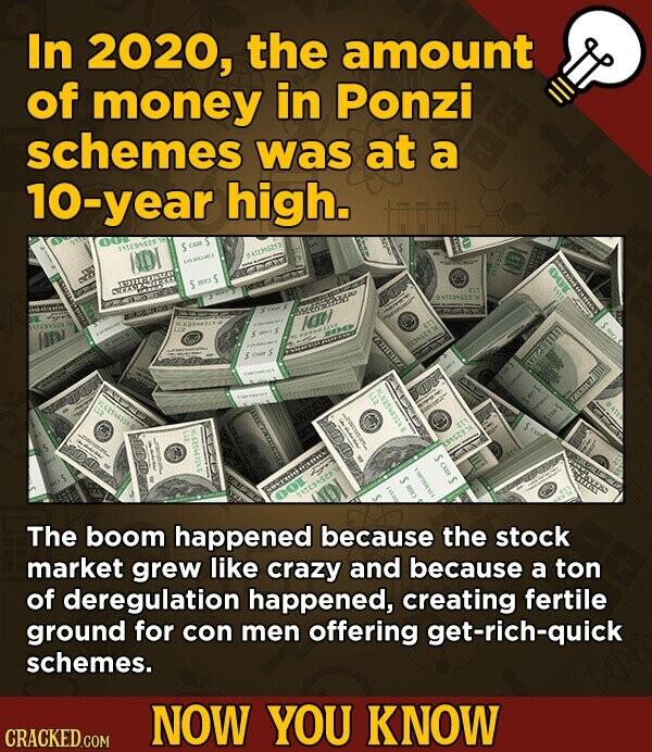 In 2020, the amount of money in Ponzi schemes was at a 10- year high. IDI OCHSE SLET KOV The boom happened because the stock market grew like crazy and because a ton of deregulation happened, creating fertile ground for con men offering get-rich-quick schemes. NOW YOU KNOW CRACKED.COM