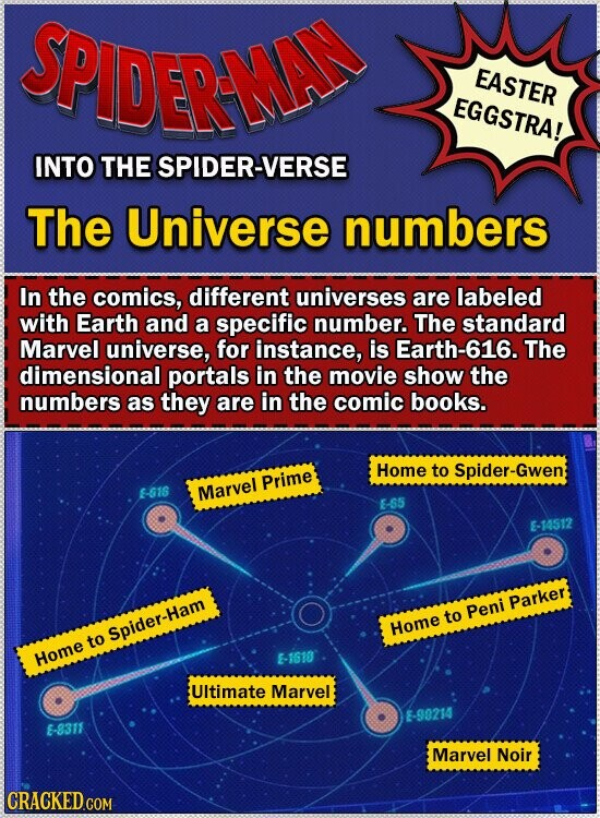 SPIDERMAN EASTER EGGSTRA! INTO THE SPIDER-VERSE The Universe numbers In the comics, different universes are labeled with Earth and a specific number. The standard Marvel universe, for instance, is Earth-616. The dimensional portals in the movie show the numbers as they are in the comic books. Home to Spider-Gwen Prime