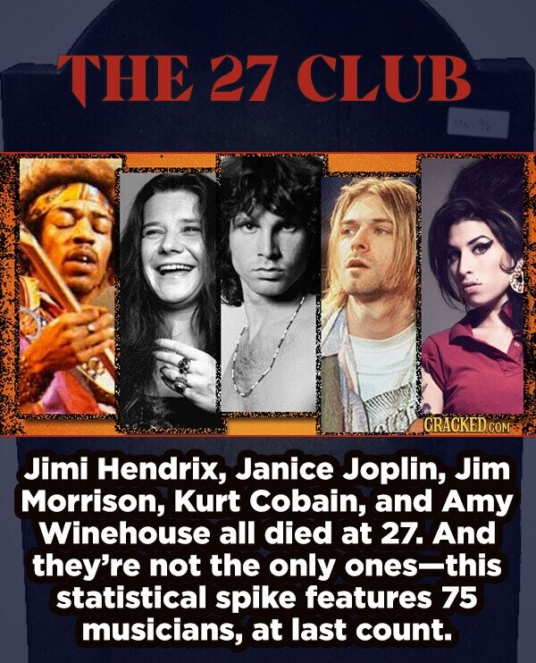 THE 27 CLUB CRACKED COM Jimi Hendrix, Janice Joplin, Jim Morrison, Kurt Cobain, and Amy Winehouse all died at 27. And they're not the only ones-this statistical spike features 75 musicians, at last count.