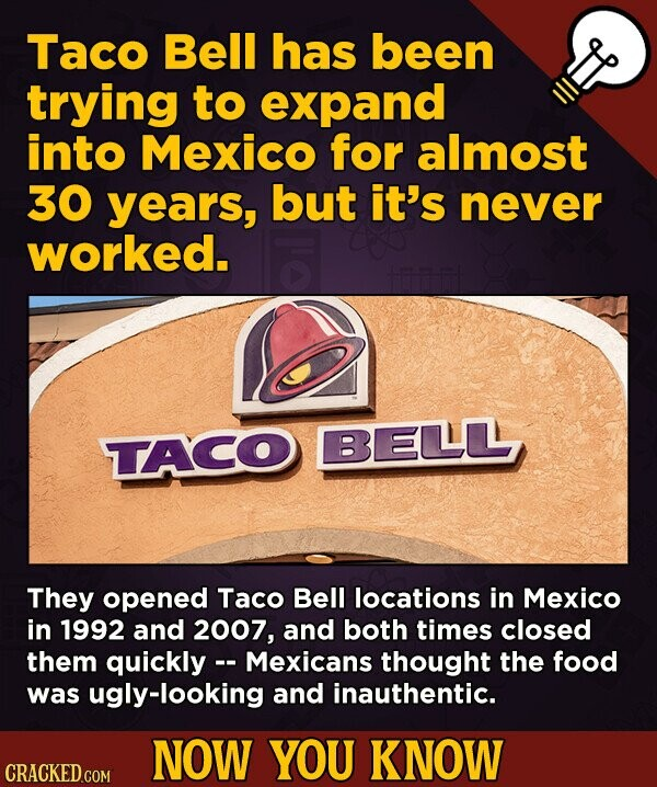 Taco Bell has been trying to expand into Mexico for almost 30 years, but it's never worked. TACO BELLL They opened Taco Bell locations in Mexico in 1992 and 2007, and both times closed them quickly Mexicans thought the food was ugly-looking and inauthentic. NOW YOU KNOW