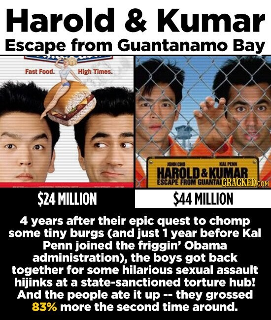 Harold & Kumar Escape from Guantanamo Bay Fast Food. High Times. JOKN CHO KAL PENON HAROLD & KUMAR ESCAPE FROM GUANTAN CRACKED $24 MILLION $44 MILLION 4 years after their epic quest to chomp some tiny burgs (and just 1 year before Kal Penn joined the friggin' Obama administration), the