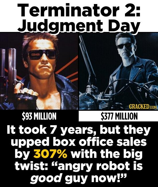 Terminator 2: Judgment Day CRACKED.COM $93 MILLION $377 MILLION It took 7 years, but they upped box office sales by 307% with the big twist: angry robot is good guy now!
