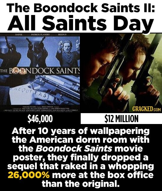 The Boondock Saints I: All Saints Day DAOE PRICKHLANERY REEDUS THE BOONDOCK SAINTS Pu TAS CRACKED.COM 46,000 $12 MILLION After 10 years of wallpapering the American dorm room with the Boondock Saints movie poster, they finally dropped a sequel that raked in a whopping 000% more at the box office