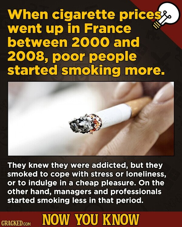 When cigarette prices went up in France between 2000 and 2008, poor people started smoking more. They knew they were addicted, but they smoked to cope with stress or loneliness, or to indulge in a cheap pleasure. On the other hand, managers and professionals started smoking less in that period.