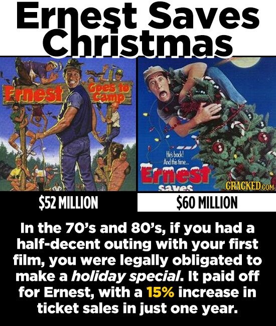 Ernest Saves Christmas Frnest goes to camup Hsbodk! And hs hme. Ernest CRACKED cO saves $52 MILLION $60 MILLION In the 70's and 80's, if you had a half-decent outing with yOur first film, you were legally obligated to make a holiday special. It paid off for Ernest, with a 15% increase in