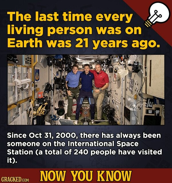 The last time every living person was on Earth was 21 years ago. Since Oct 31, 2000, there has always been someone on the International Space Station (a total of 240 people have visited it). NOW YOU KNOW