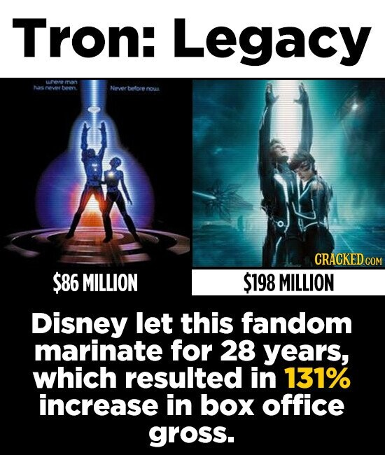 Tron: Legacy urvenre mnn tooon Neverbetore nou CRACKED CON $86 MILLION $198 MILLION Disney let this fandom marinate for 28 years, which resulted in 131% increase in box office gross.