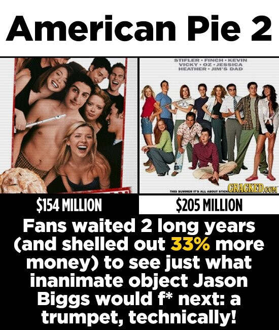 American Pie 2 STIFLERE FINCHCKEVIN VICKY OZ JESSICA I4ATSER 18 DAD ORAGKEDO $154 MILLION $205 MILLION Fans waited 2 long years cand shelled out 33% more money) to see just what inanimate object Jason Biggs would f*k next: a trumpet, technically!
