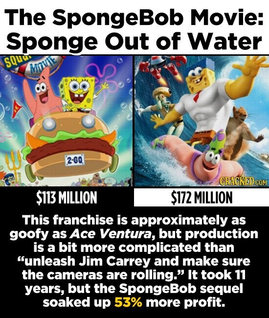 The SpongeBob Movie: Sponge Out of Water sQuu, Minve 2-60 CRAGKEDcO $113 MILLION $172 MILLION This franchise is approximately as goofy as Ace Ventura, but production is a bit more complicated than unleash Jim Carrey and make sure the cameras are rolling. It took 11 years, but the SpongeBob sequel