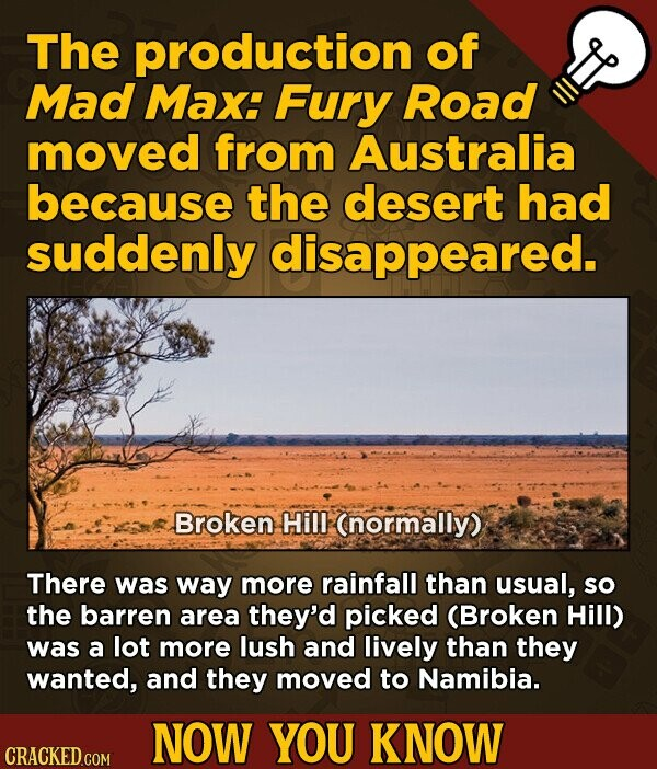 The production of Mad Max: Fury Road moved from Australia because the desert had suddenly disappeared. Broken Hill (normally) There was way more rainfall than usual, so the barren area they'd picked (Broken Hill) was a lot more lush and lively than they wanted, and they moved to Namibia. NOW