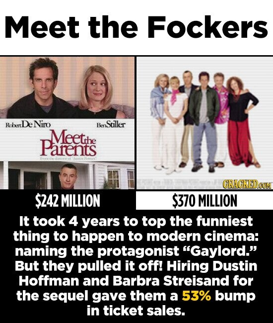 Meet the Fockers RobrtDe Niro enStiller Meetthe Parenits CRACKEDOON $242 MILLION $370 MILLION It took 4 years to top the funniest thing to happen to modern cinema: naming the protagonist Gaylord. But they pulled it off! Hiring Dustin Hoffman and Barbra Streisand for the sequel gave them a 53% bump