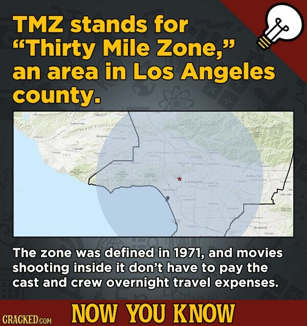 TMZ stands for Thirty Mile Zone, an area in Los Angeles county. ANDellen The zone was defined in 1971, and movies shooting inside it don't have to pay the cast and crew overnight travel expenses. NOW YOU KNOW CRACKED.COM