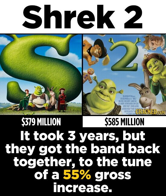 Shrek 2 S CRACKEDO $379 MILLION $585 MILLION It took 3 years, but they got the band back together, to the tune of a 55% gross increase.