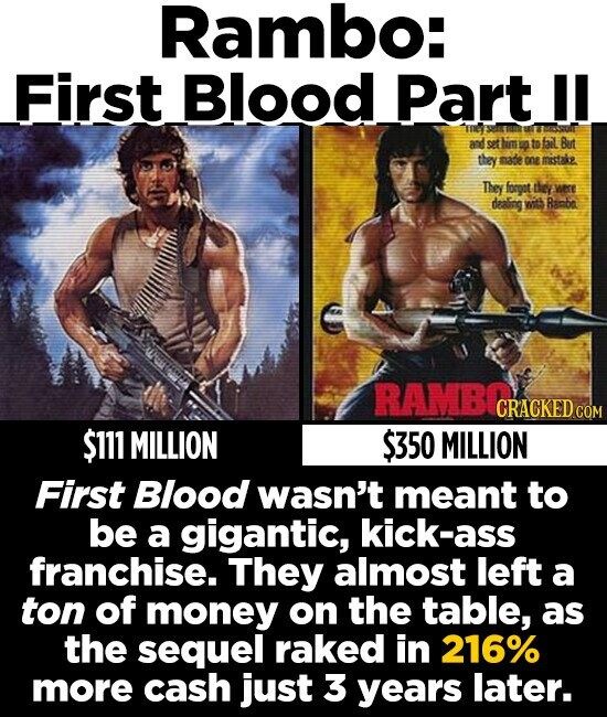 Rambo: First Blood Part I and thim to bil But they mafe One mstake They forgot dey WEre dealing wit Rambo RAMBOGR CRACKED CO $111 MILLION $350 MILLION First Blood wasn't meant to be a gigantic, kick-ass franchise. They almost left a ton of money on the table, as the sequel raked