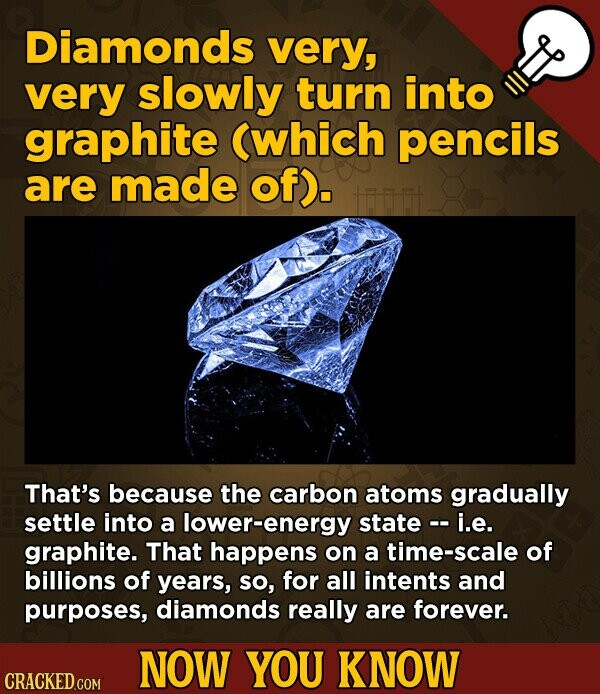 Diamonds very, very slowly turn into graphite (which pencils are made of). That's because the carbon atoms gradually settle into a lower-energy state - i.e. graphite. That happens on a time-scale of billions of years, So, for all intents and purposes, diamonds really are forever. NOW YOU KNOW