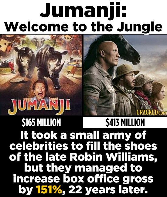 Jumanji: Welcome to the Jungle JUMANJI $165 MILLION $413 MILLION It took a small army of celebrities to fill the shoes of the late Robin Williams, but they managed to increase box office gross by 151%, 22 years later.