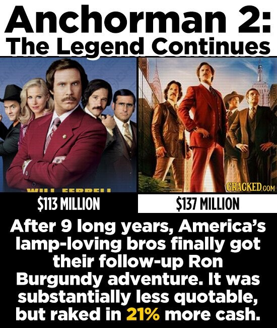 Anchorman 2: The Legend Continues $113 MILLION $137 MILLION After 9 long years, America's lamp-loving bros finally got their follow-up Ron Burgundy adventure. It was substantially less quotable, but raked in 21% more cash.