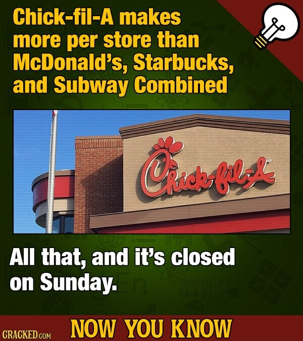 Chick-fil-A makes more per store than McDonald's, Starbucks, and Subway Combined Cnidefls Rick All that, and it's closed on Sunday. NOW YOU KNOW CRACK