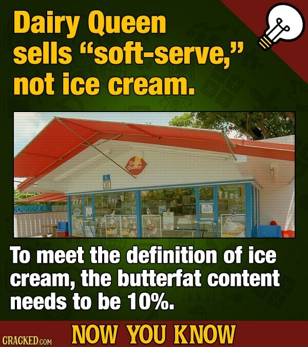 Dairy Queen sells soft-serve, not ice cream. 0a4 Oucon To meet the definition of ice cream, the butterfat content needs to be 10%. NOW YOU KNOW CRAC