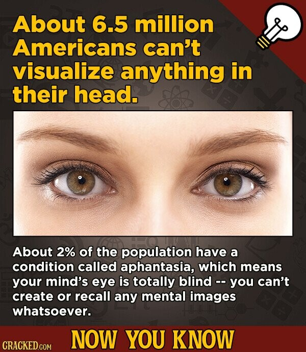 About 6.5 million Americans can't visualize anything in their head. About 2% of the population have a condition called aphantasia, which means your mind's eye is totally blind -. you can't create or recall any mental images whatsoever. NOW YOU KNOW