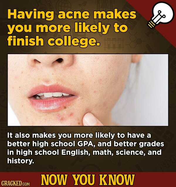 Having acne makes you more likely to finish college. Fi It also makes you more likely to have a better high school GPA, and better grades in high school English, math, science, and history. NOW YOU KNOW CRACKED COM
