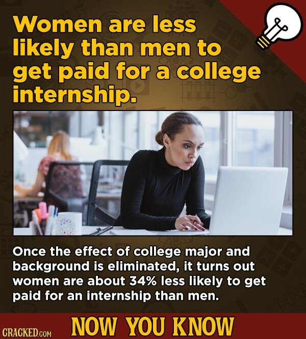 Women are less likely than men to get paid for a college internship. Once the effect of college major and background is eliminated, it turns out women are about 34% less likely to get paid for an internship than men. NOW YOU KNOW