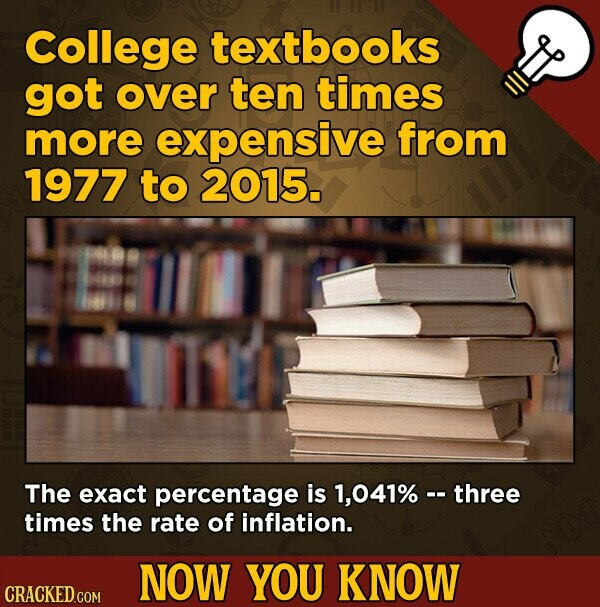 College textbooks got over ten times more expensive from 1977 to 2015. The exact percentage is 1,041% - three times the rate of inflation. NOW YOU KNOW CRACKED.COM