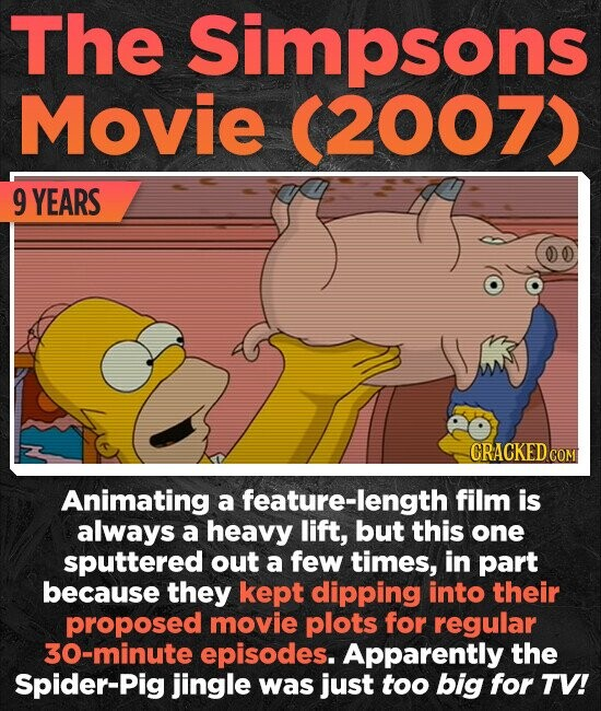The Simpsons Movie (2007) 9 YEARS CRACKED CON Animating a feature-len film is always a heavy lift, but this one sputtered out a few times, in part because they kept dipping into their proposed movie plots for regular 30-minute episodes. Apparently the Spider-Pig jingle was just too big for TV!
