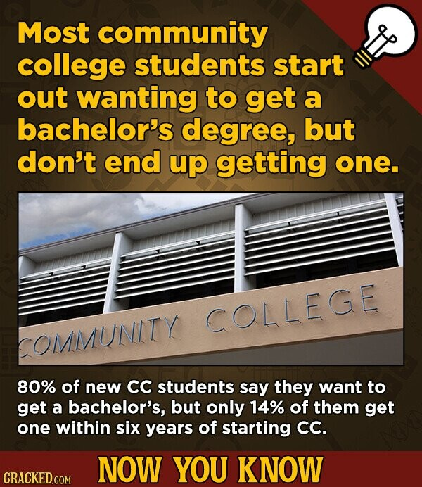 Most community college students start out wanting to get a bachelor's degree, but don't end up getting one. COLLEGE OMMUNITY 80% of new CC students say they want to get a bachelor's, but only 14% of them get one within six years of starting CC. NOW YOU KNOW CRACKED.COM