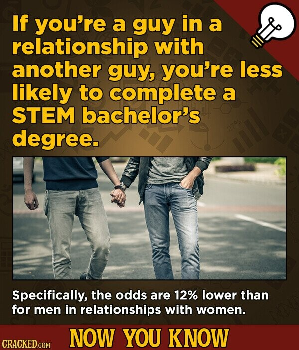 If you're a guy in a relationship with another guy, you're less likely to complete a STEM bachelor's degree. Specifically, the odds are 12% lower than for men in relationships with women. NOW YOU KNOW