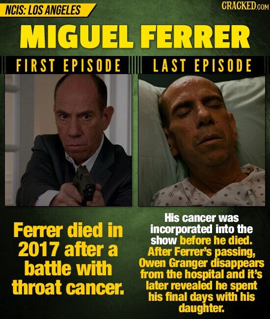 NCIS: LOS ANGELES CRACKED MIGUEL FERRER FIRST EPISODE LAST EPISODE His cancer was Ferrer died in incorporated into the 2017 after show before he died. a After Ferrer's passing, battle with Owen Granger disappears from the hospital and it's throat cancer. later revealed he spent his final days with his