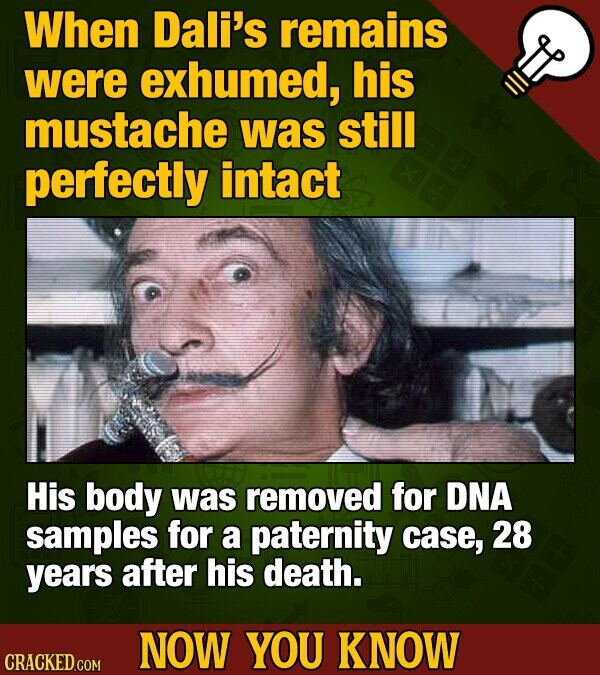 When Dali's remains were exhumed, his mustache was still perfectly intact His body was removed for DNA samples for a paternity case, 28 years after his death. NOW YOU KNOW CRACKED COM